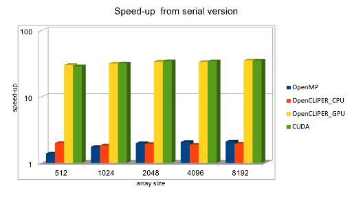OpenCLIPER performance vs. alternatives